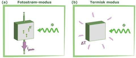 Strøm og varme: Detektoren kombinerer to ulike måleteknikker for måling av optisk effekt. I fotostrøm-modus omgjøres innkommende stråling til en elektrisk strøm, mens i termisk modus omgjøres strålingen til varme.