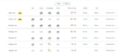 Mye regn i vente i Halden.