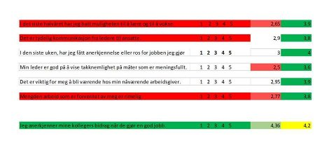 TABELL: Før og etter-test etter utført kurs; Verdsatt på jobb. Tjøme kommune, Helse og Omsorg, avd. Rødstoppen. Skala 1-5.
