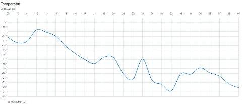 Oversikten viser registrerte temperaturer ved målestasjonen på Mo i Rana lufthavn siste 24 timer. Kaldest var det klokken 0200 da det ble registrert minus 24,0 grader på det meste.