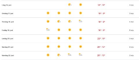 FOR GODT TIL Å VÆRE SANT? Nei, skal vi tro meteorologen. Til helga er det bare å smøre seg med solkrem.