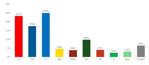 Norstat har utført en meningsmåling i juli for NRK. Dette er resultatene.
