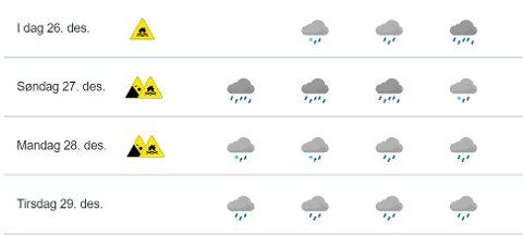 JULEVÆRET: Juleværet var nydelig både julaften og lille julaften, men nå er det mye regn i vente de neste dagene.