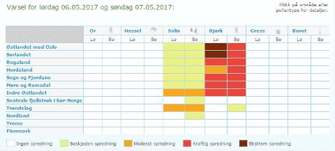 Pollenvarsling for søndag 07.05.2017