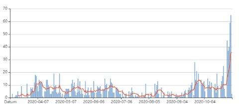 Grafen viser utviklingen av antall nye smittede per døgn i Västerbotten siden pandemien startet.