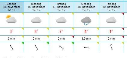 Sola vil så vidt kikke frem lørdag ettermiddag, neste uke byr derimot på gråe skyer og nedbør.