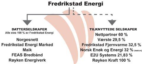 Fredrikstad Energi utgjør et stort konglomerat av selskaper. Spørsmålet er hva som er salgsverdien i dag.  Kommunen må hente inn ekstern hjelp for å  avgjøre det.