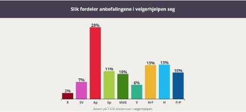 ALENE PÅ TOPP: De som har svart på FBs velgerhjelpen er mest enige med Arbeiderpartiet.