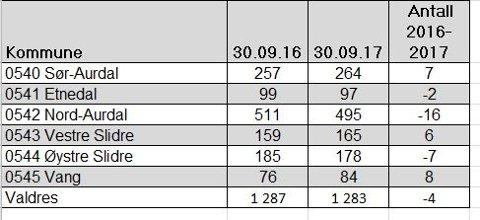 Antall uføretrygda i Valdres har gått litt ned fra september 2016 til september 2017, viser denne tabellen.