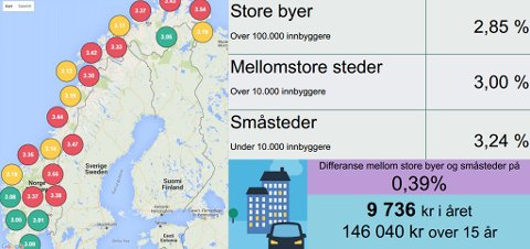 STORE RENTEFORSKJELLER: Undersøkelsen gjennomført av Penger.no viser at det er store forskjeller i boliglånsrenten som folk har i Norge. Lånekunder i distriktene har høyere rente enn lånekunder i befolkede områder. (Penger.no/Nettavisen)