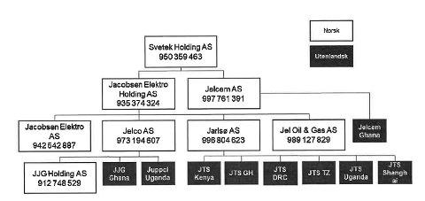 Organisasjonskart Jacobsen Elektro-konsernet. Av selskapene er Jacobsen Elektro Holding AS, Jacobsen Elektro AS, Jarlsø AS og Jel Oil & Gas AS slått konkurs.