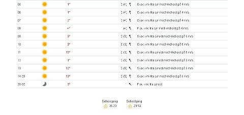 Bildet viser værmeldingen for Mosjøen lørdag.