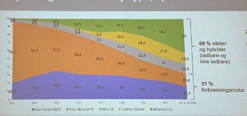 I løpet av få år har bilsalget i Norge endret seg totalt.