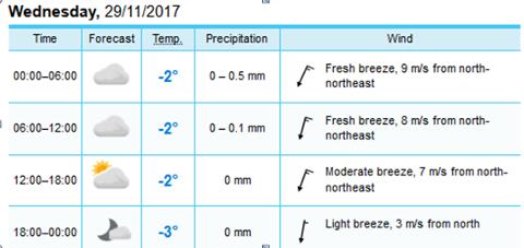 På yr.no sine sider meldes det vindstyrke fra 9m/s ned til 7m/s i perioden som opphengingen skal foregå
