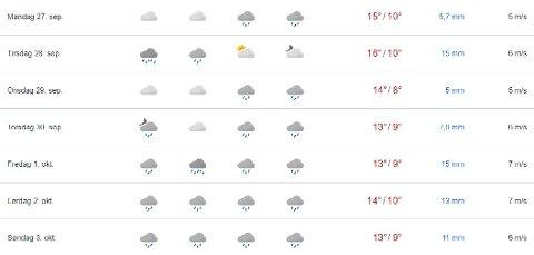 Det kan bli mye skyer og regn til uka som kommer, spesielt i slutten av uka.