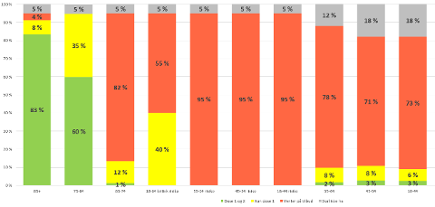 VAKSINE: Denne grafen viser hvor mange som er vaksinert til nå i de ulike aldersgruppene.