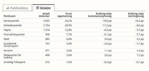 Slik ser det endelige valgresultatet for Rana ut.