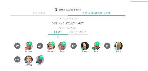 Slik ser Mørebenken ut kl. 21 etter at forhpndsstemmene er talt opp.