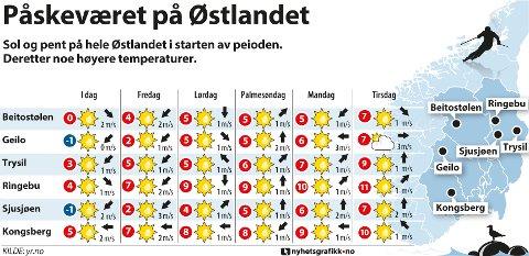 Sol og pent på hele Østlandet i starten av peioden. Deretter noe høyere temperaturer.