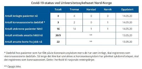 KORONA: Status for UNN 14. mai 2020