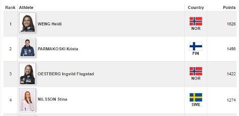 Ranking fra live.fis-ski.com