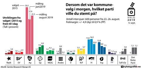 UTVIKLINGEN: Slik har oppslutningen om partiene utviklet seg fra valget i 2015 og gjennom meningsmålingene i juni og august.