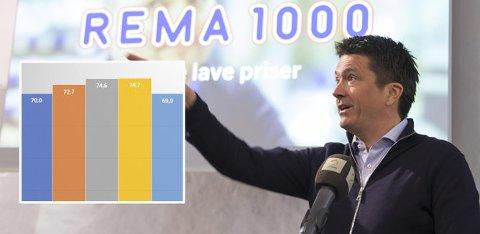 Rema-sjef Ole Robert Reitan må konstatere at fire år med vekst for Rema-butikkene fordampet i løpet av et eneste elendig år.