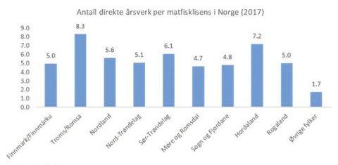 Årsverk: Oversikt over ansatte per oppdrettsmatfisklisens i Norge. Sørsmolt har søkt om en standard lisens, så disse tallene skal være direkte sammenliknbare med antall årsverk i tilknytning til anlegget. Det vil gi opptil 5 årsverk for anlegget totalt. Ikke alt nødvendigvis i Kragerø.Data fra fiskeridirektoratet