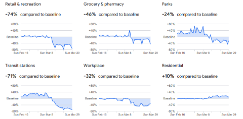 ENDRINGER: Slik mener Google at våre bevegelser har endret seg de siste ukene, sammenlignet med samme tid i fjor.