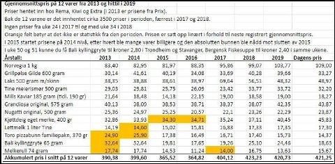 PRISER 2013-2019: Her er alle prisene sjekket av enhver.no over 6 år.