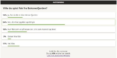 Dette er resultatene fra Lofotpostens uformelle avstemming om å spise fisk fra Buksnesfjorden.