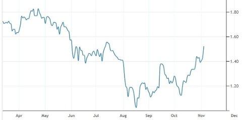 GODT OVER BUNNIVÅENE: Den tiårige norske statsrenten er opp 0,40 prosentpoeng fra bunnen i august til ca. 1,50 prosent. Foto: (Trading Economics)