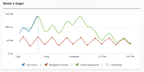 PÅ VEI NED: Den blå grafen viser at vannstanden i Sandefjord nå er på vei nedover igjen.