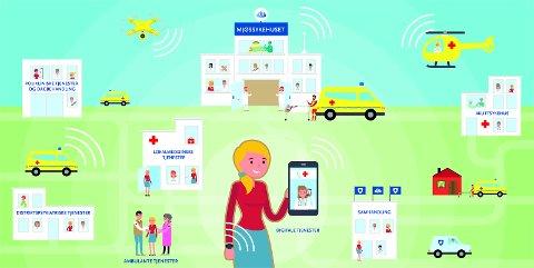 Mjøssykehuset blir et medisinfaglig knutepunkt i et nettverk av helsetjenester i Innlandet, der pasienten har tilgang til flere tjenester nærmere sitt eget hjem.