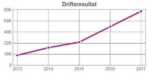 KRAFTIG ØKNING: Melin Medical, som blant annet driver med inkasso gjennom Melin Collector, har hatt en kraftig økning i driftsresultat de siste årene. Fra 14,4 milloner kroner i 2013 til 77,6 millioner i 2017. (Proff.no)