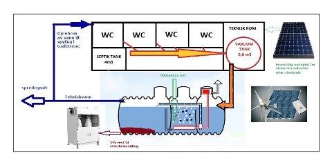 Skissa viser hovudstruktur i slambehandlingsanlegg.  Illustrasjon: Poss AS