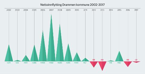 Grafikk: Anine Wilhelmsen Heitun