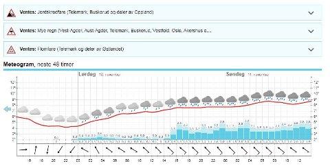 Over Lillehammer henger det intet mindre enn tre farevarsel ved inngangen til helga. Mye regn, flom og jordskred kan oppstå der hvor regnet blir heftigst.