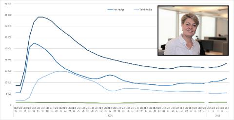 ØKNING: Figur 1: Antall helt ledige, delvis ledige, arbeidssøkere på arbeidsmarkedstiltak og summen av alle arbeidssøkere i Vest-Viken. Ukentlig tall for 2020 og 2021, unntatt uke 16. Direktør for NAV Vest-Viken, Inger Anne Speilberg, sier at smitteutbruddet i Nordre Follo, med påfølgende tiltak i store deler av Viken og Oslo, har gitt mange nye permitteringer.
