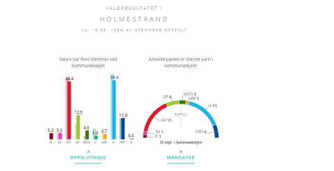 HÅRFINT: Bare noen få stemmer skilte mellom Arbeiderpartiet og Høyre.