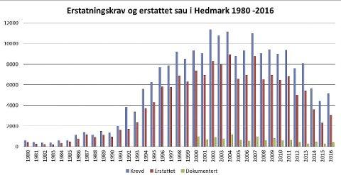 PÅ 90-TALLSNIVÅ: Det blir erstattet sau og lam for 8,3 millioner kroner i Hedmark i 2016. I årene 2002, 2003, 2004 og 2007 var summen 10–12 millioner kroner. Illustrasjon: Fylkesmannens miljøvernavdeling
