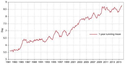 Grafen viser utviklingen i hvor mange dager frem i tid du får værmeldinger som ECMWF definerer som «nyttige».
