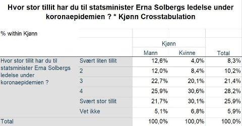 KJØNNSFORSKJELLER: Kvinner har generelt mer tillit til Erna Solberg enn menn.
