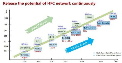 Utviklingen i bredbåndsteknologien i kabel-TV-nettet går jevnt og trutt, og det er store oppgraderingsmuligheter fremover. Men det blir ikke rullet ut.