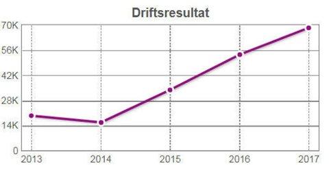 KREDINOR: Tall fra Proff.no viser at Kredinor har økt resultatet kraftig de siste årene. (proff.no)
