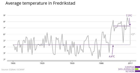 Siden 1900 har snittemperaturen i Fredrikstad steget fra 4,4 grader i perioden 1900 til 1999, til en snittemperatur på 7,3 grader mellom 2000 og 2017. De varmeste årene i Fredriksstad var 2014, 2000, 2015, 2008 og 2006, ifølge EDJNet.