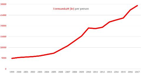 Gjennomsnittlig formueskatt per person som betaler formueskatt