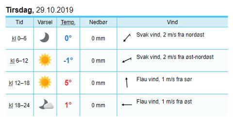 MINUS: Slik spår Yr at temperaturene vil bli flere plasser på Jæren førstkommende tirsdag