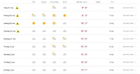 KAN SKYE TIL: Slik ser værvarselet ut for de kommende dagene i Harstad.