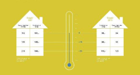SPAREPOTENSIALE: Denne illustrasjon frå Enova viser straumutgifter for ein bustad bygd i 1987 og en bustad bygd i 2010.Illustrasjon: Enova
